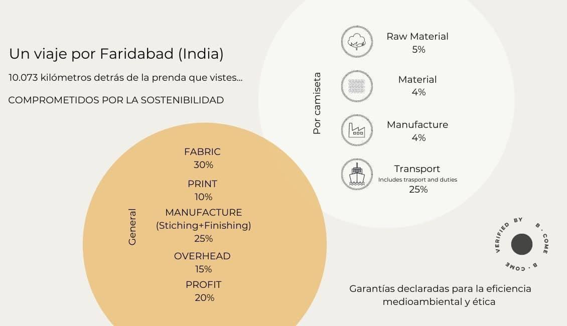 transparencia de marca green forest wear sostenibilidad